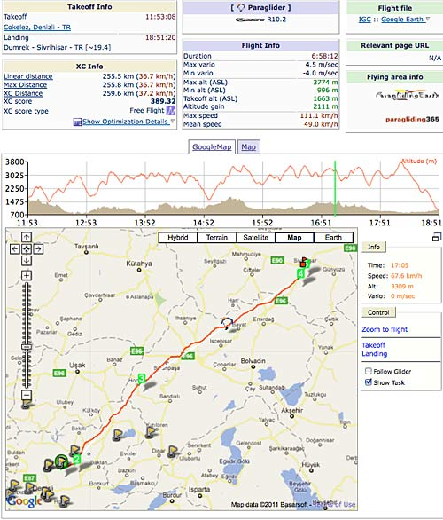 Details of Hakan Akcalar's record 255.5km flight in Turkey, from www.paraglidingforum.com/Leonardo