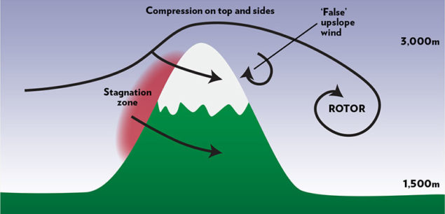 Compression-over-mountain