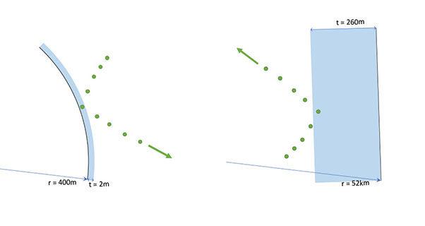 Cylinder tolerances in paragliding