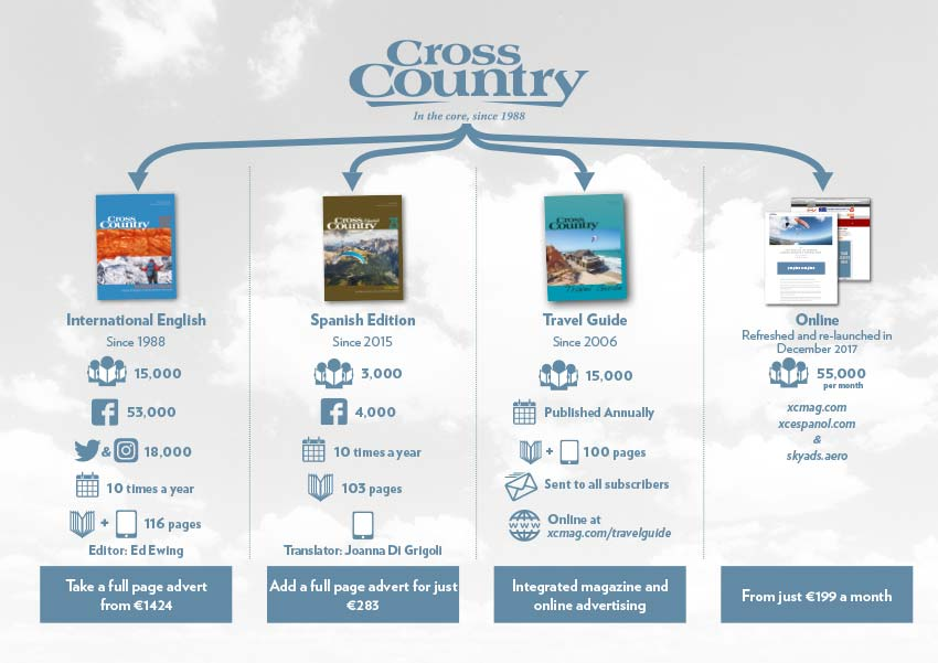Cross Country advertising infographic