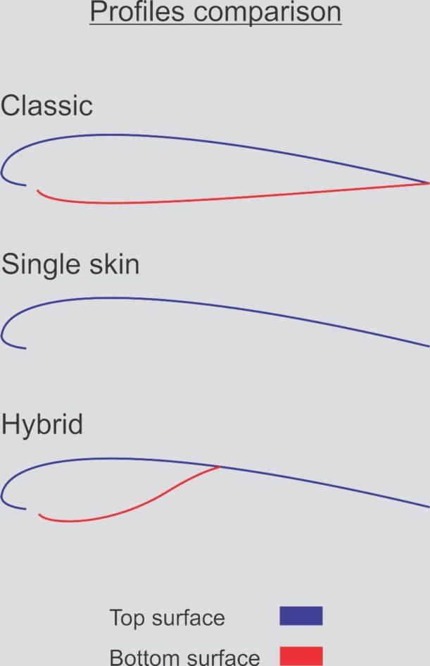 Apco wing profiles comparison
