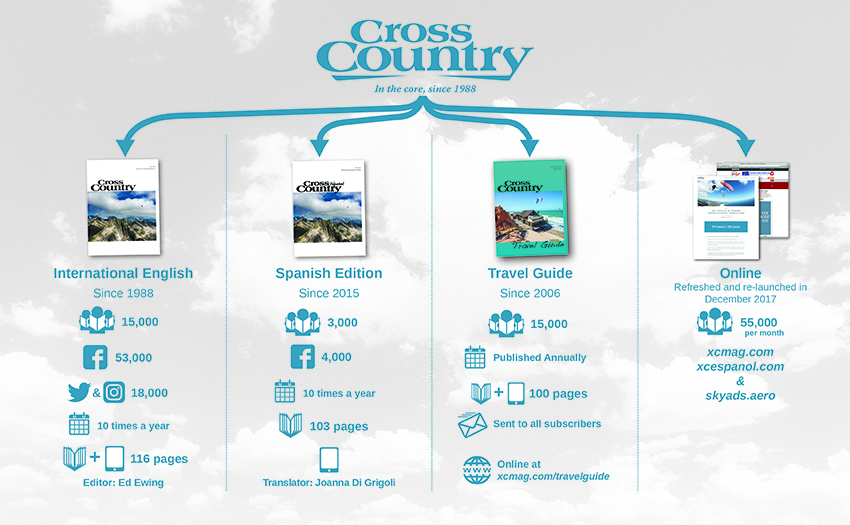 Cross Country infographic