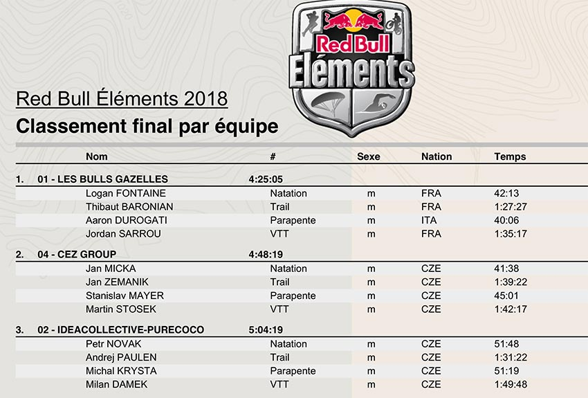 Red Bull Elements 2018 results