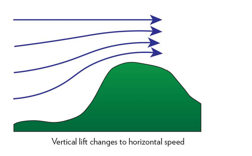 The compression zone above a hill