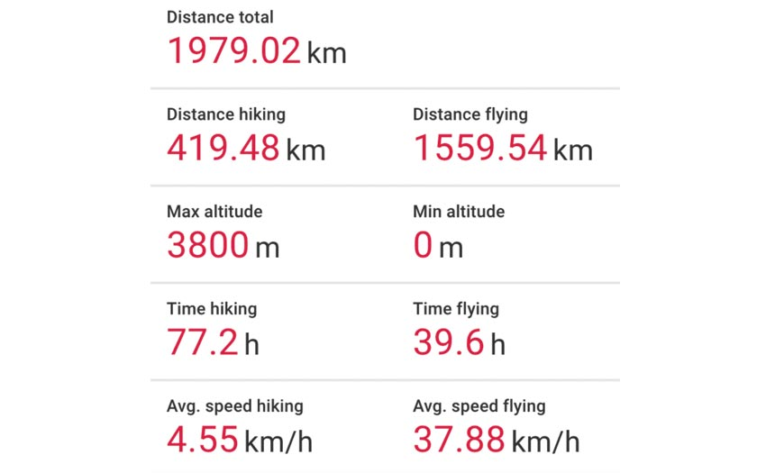 Red Bull X-Alps 2019 Chrigel race stats