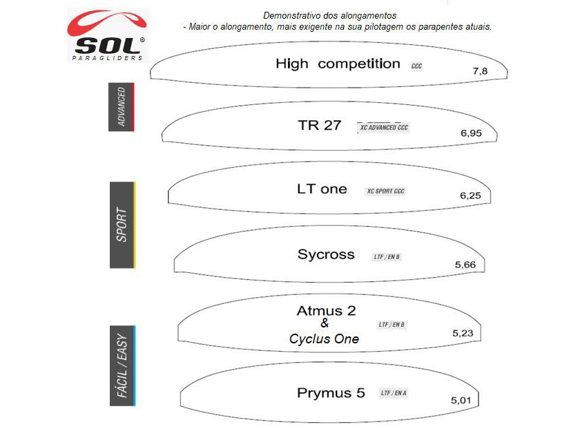 Sol paragliders aspect ratio comparisons