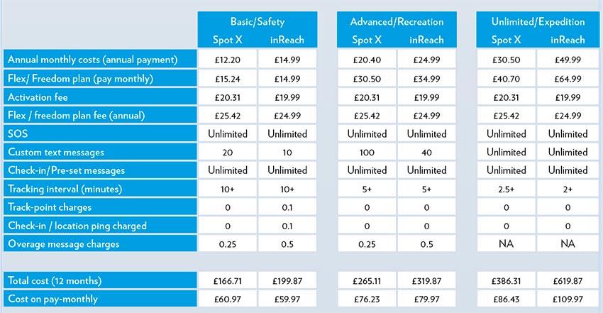 Spot v Garmin pricing plans