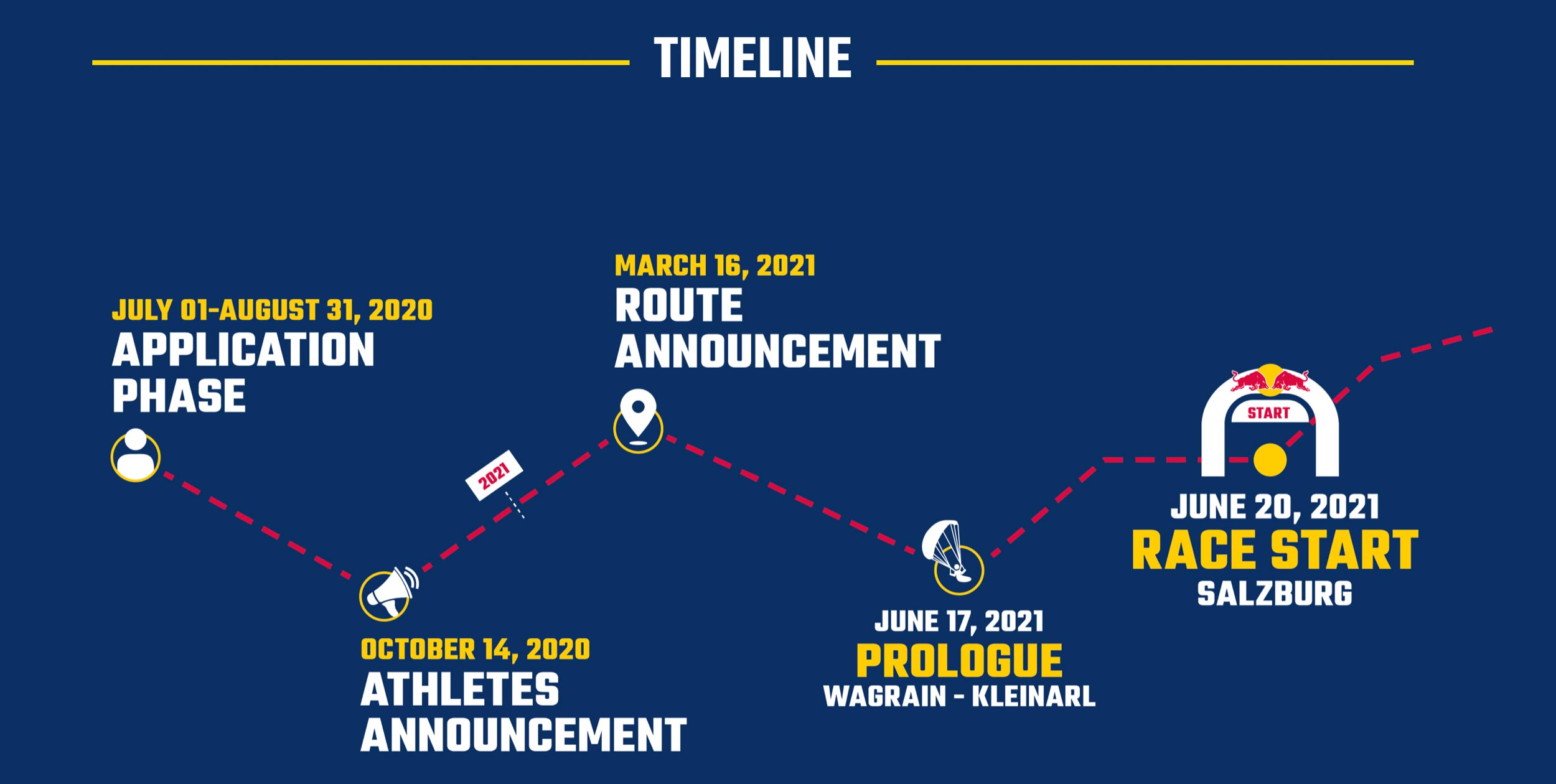 Red Bull X-Alps 2021 timeline