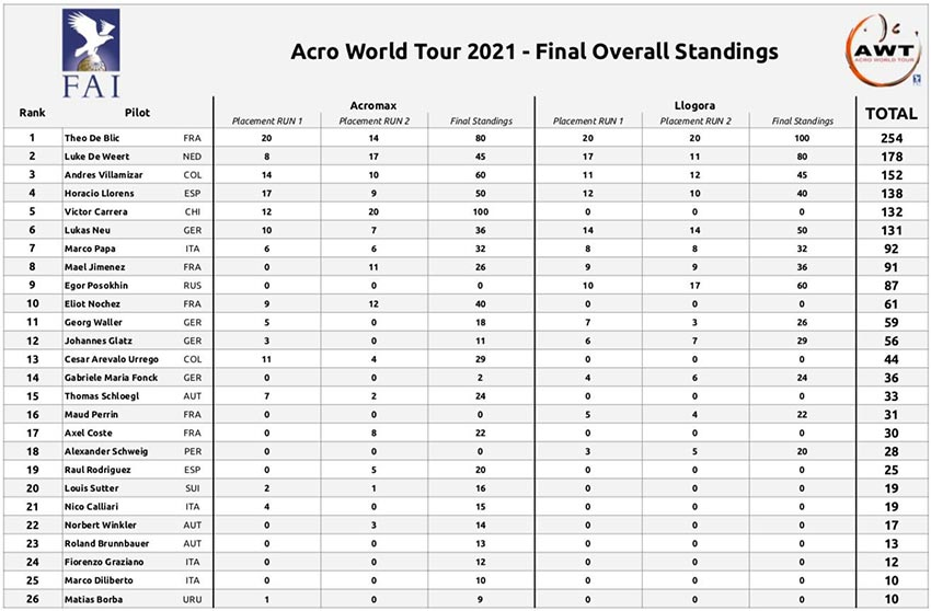 Acro World Tour 2021 results